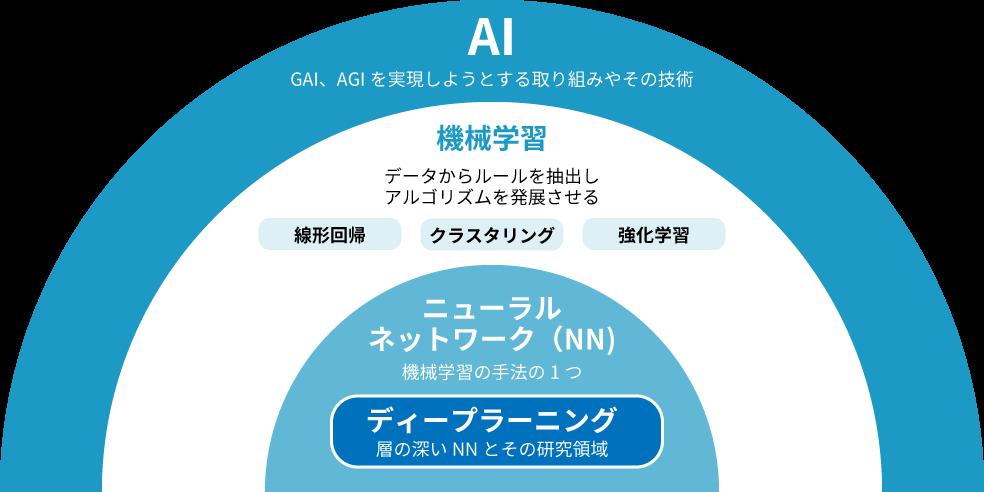 AIの説明図